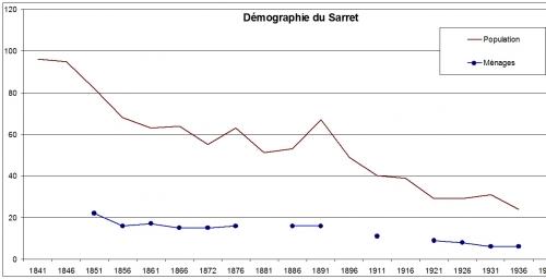 le sarret demographie 1.JPG