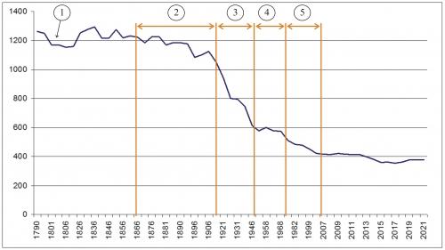 demographie Arcens.jpg