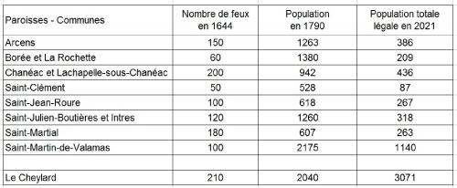 demographie-1644-2021.JPG